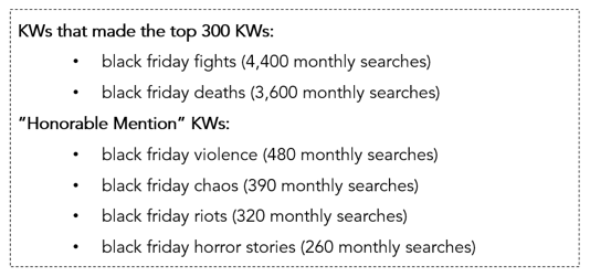 Interested In The Similarities And Differences Between Black Friday And Cyber Monday Kw Searches We Have Analyzed The Top Terms And Extracted Six Key Trends