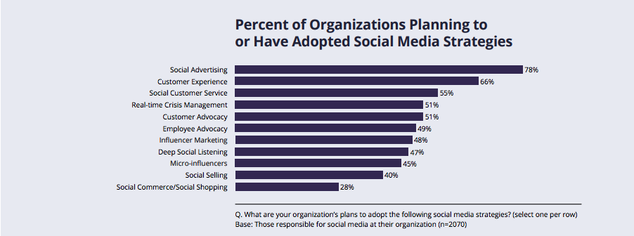 Percent of Organizations Adopting Social Strategies