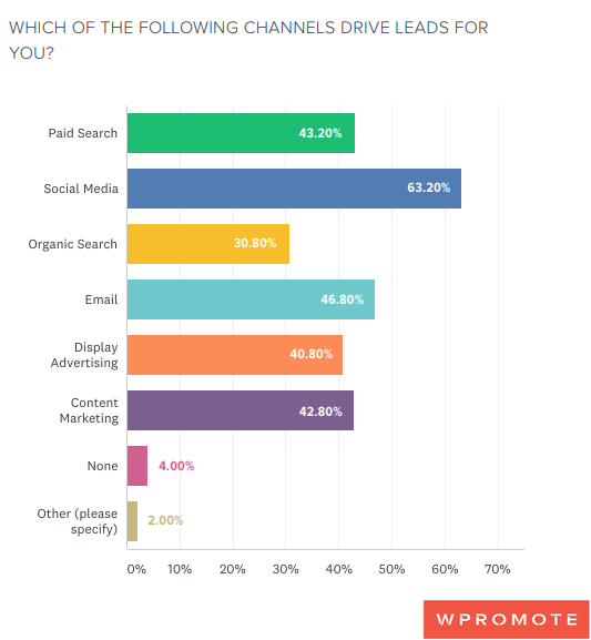 Social Channels that Drive Leads for B2B Marketers
