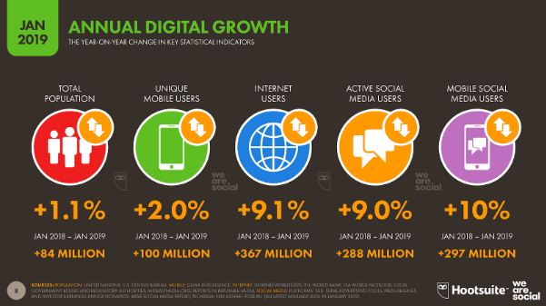 Annual Digital Growth Worldwide 2019