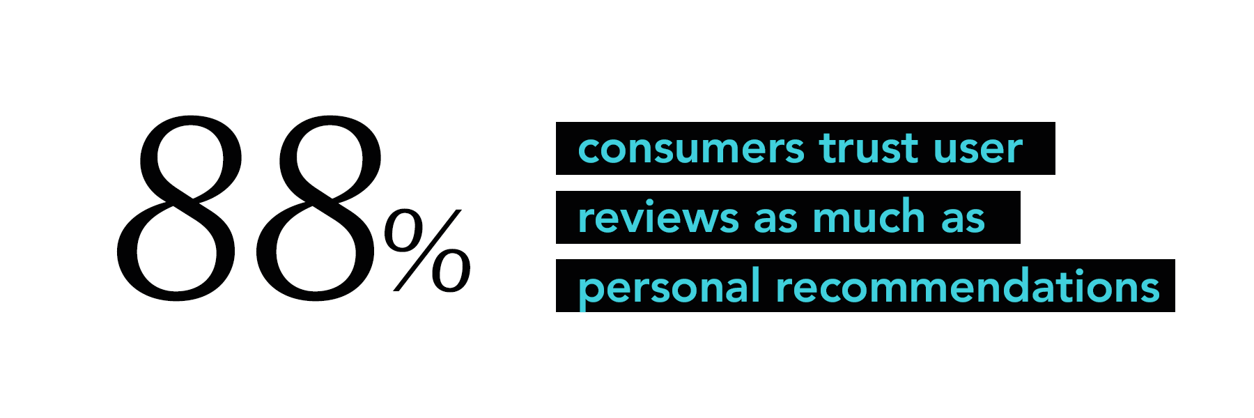 88% consumers trust user reviews as much as personal recommendations