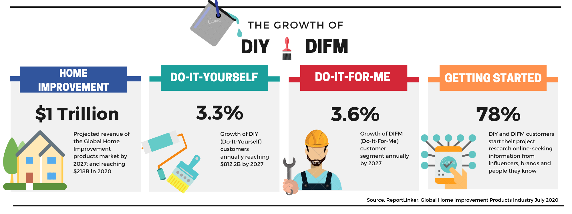 Infographic of the growth of DIY and DIFM projects